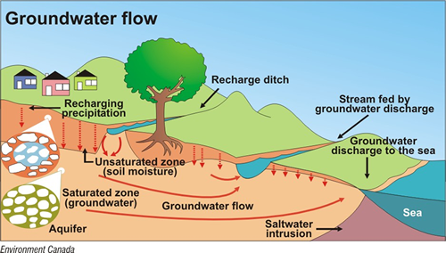Groundwater Recharge Second Rain Integrated Rainwater